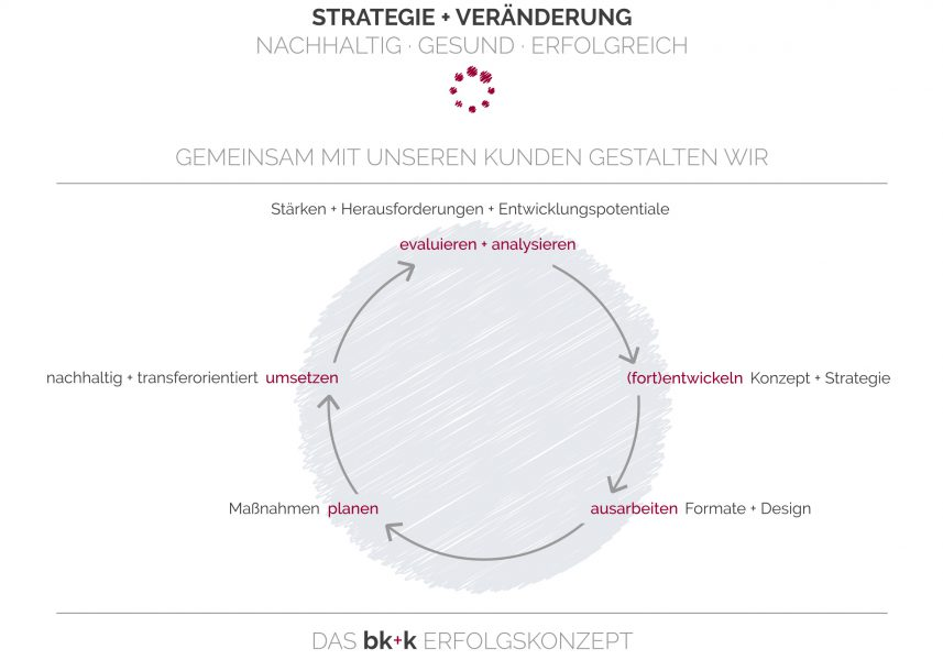 170310_bk+k_Grafik_RZ_Strategie